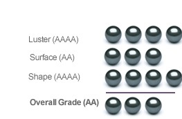 Tahitian Quality Grading Guide