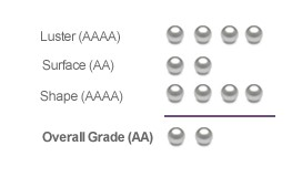 Pearls Only AAAA Pearl Quality Grading Sample